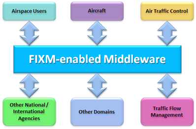 FIXM as middleware